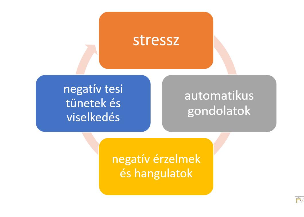 stresszciklus_2
